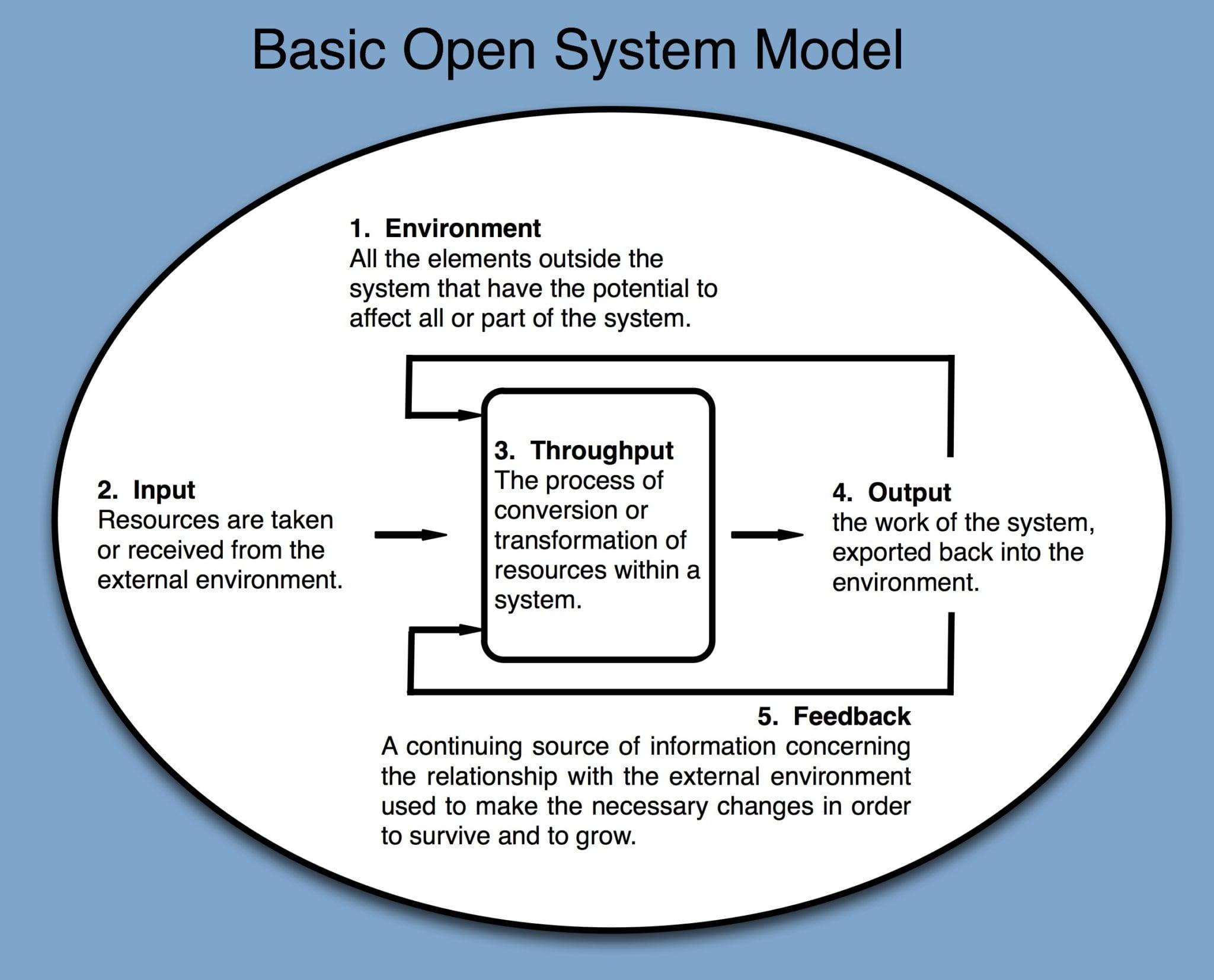Basic Open System Model