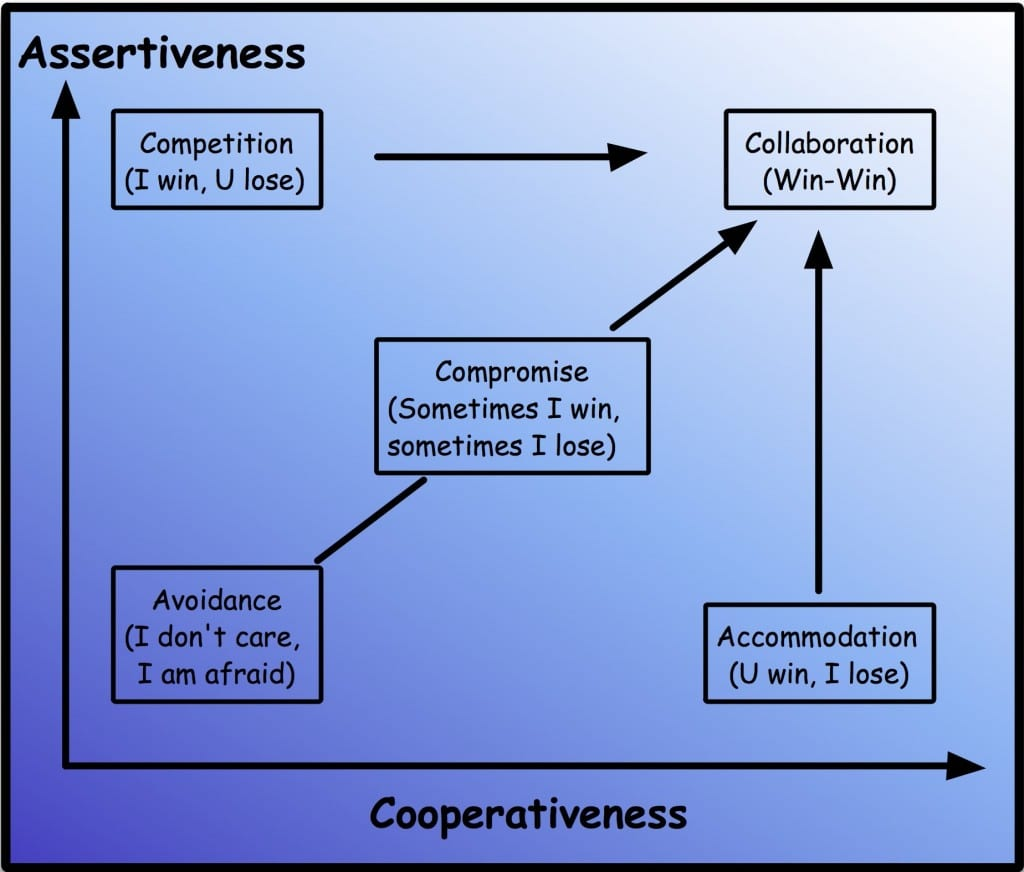 assertiveness vs cooperativeness graph illustrating competition, avoidance, accommodation, compromise and collaboration results