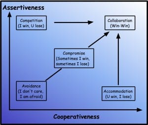 Assertiveness vs Cooperativeness Graph