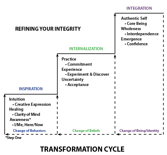 Transformation Cycle 2016 06 07