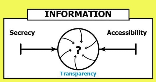 information continuum converges between secrecy and accessibility to become transparency