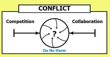 conflict continuum converges between competition and collaboration to become 'do no harm'