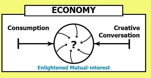economy continuum converges between consumption and creative conversation to become enlightened mutual-interest