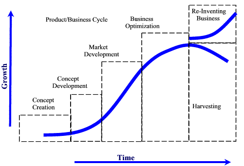 the product life style Marketing researchers frequently use the product life cycle concept (plc) as an  accepted element in theory building for example, tellis and fornell.