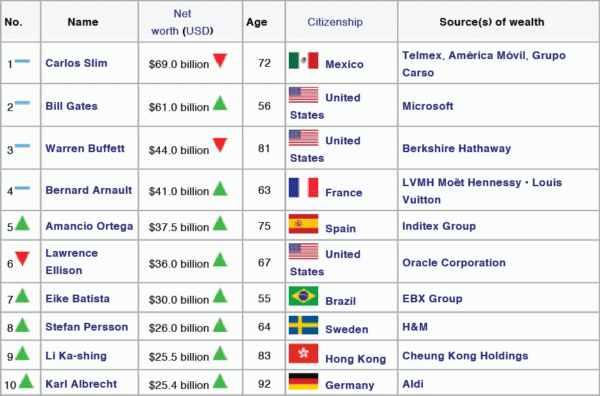 Source http://en.wikipedia.org/wiki/Forbes_list_of_billionaires#2012_Top_10