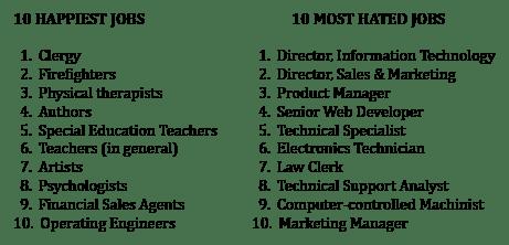10 Happiest Unhappiest Jobs copy