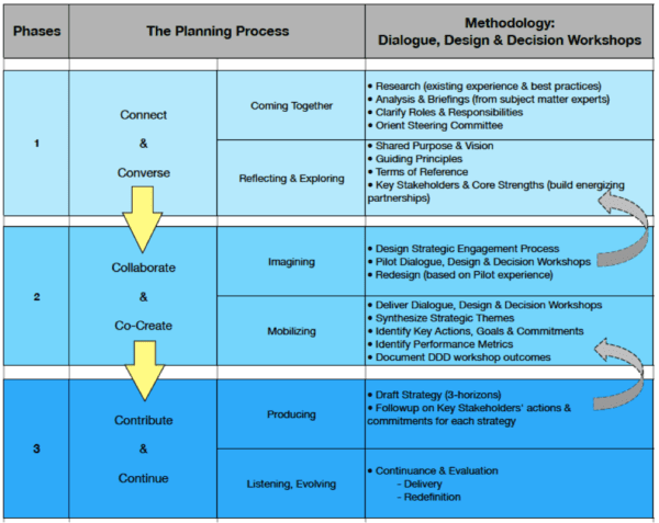 6 Cs Planning & Redesign Process