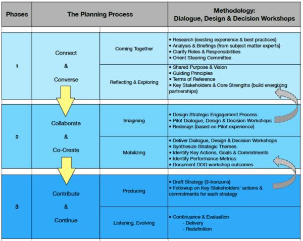 6 Cs Planning & Redesign Process