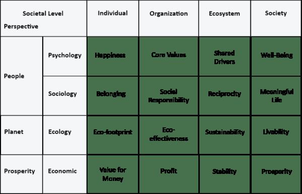Societal Level Table