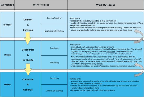 6 Cs Planning & Redesign Process 3rd Draft