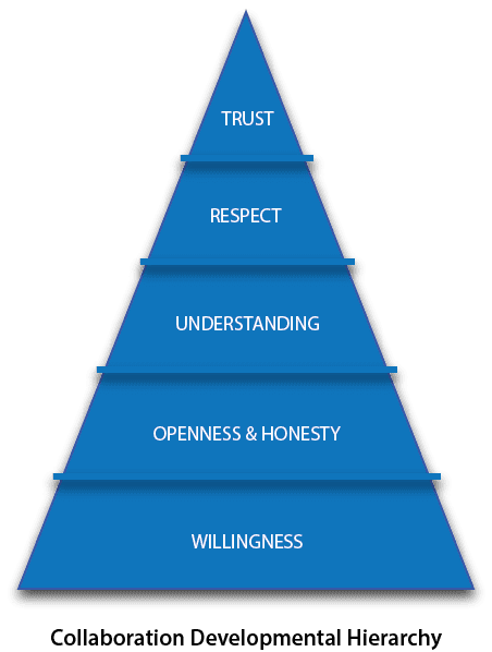 Collaboration Developmental Hierarchy