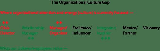 The Organizational Culture Gap