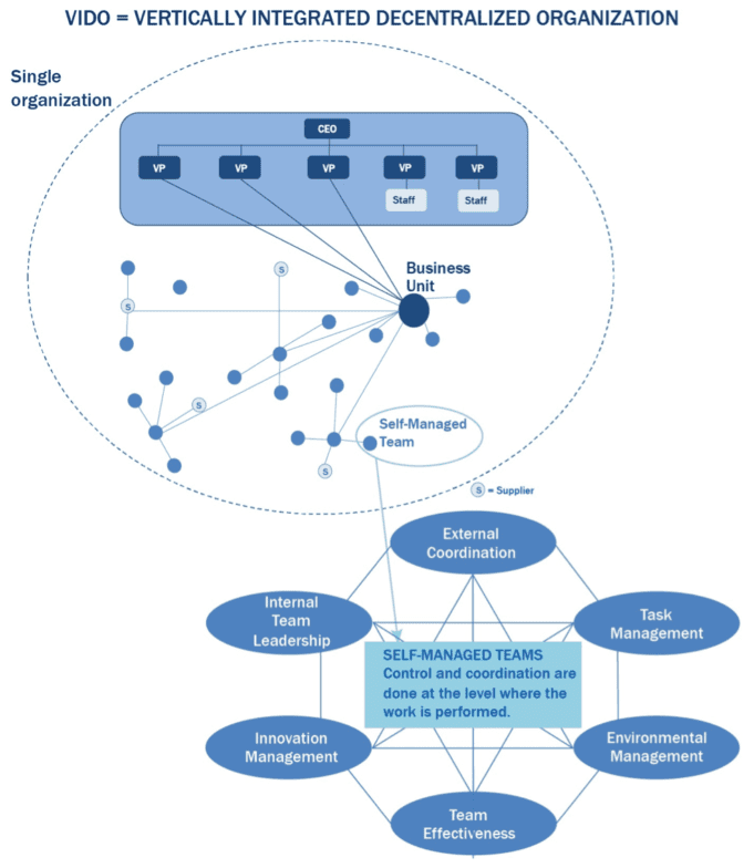 Interconnectivity — Enterprise, Network & Ecosystem – Right