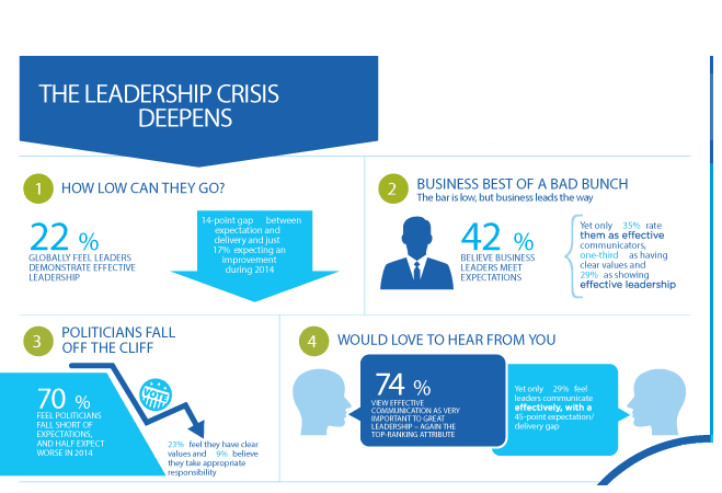 leadership in crisis Most leaders shouldn't be in a position to lead at a time when innovation and initiative are at a premium, we need a new enlightened form of leadership that sees opportunities others don't.