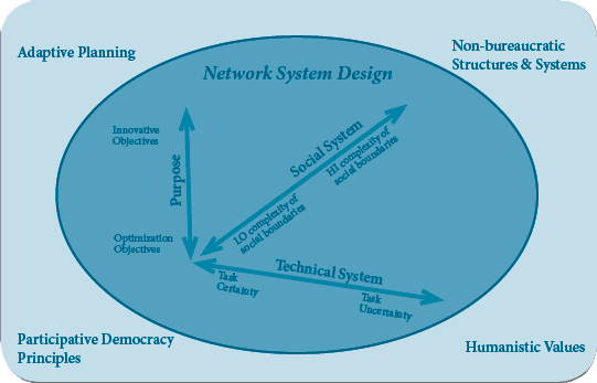 Source: STS Inter-organization Model Design Team (Doug Austrom, Hakim Benichou, Don de Guerre, Laura Jacobs, Seth Maenen, Betsy Merck, Carolyn Ordowich, Peter Sorenson (2014)