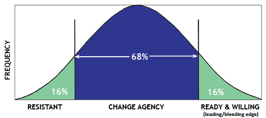 Change bell-curve