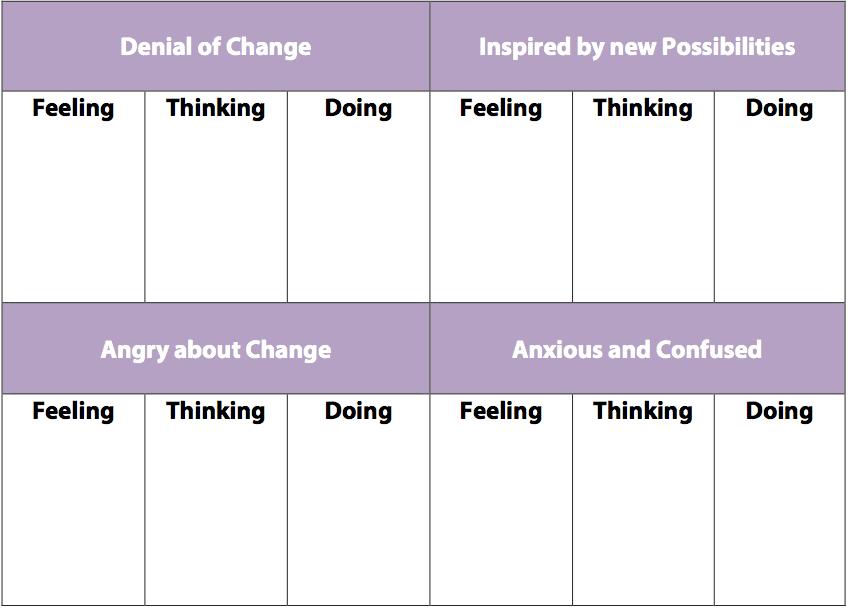 Change Possibilities