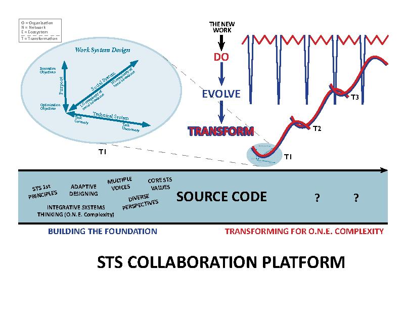 STS Collaboration Platform Chart WP March 2015