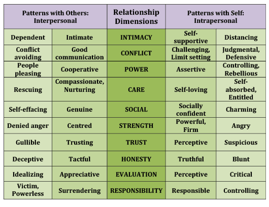 relationship-dimensions