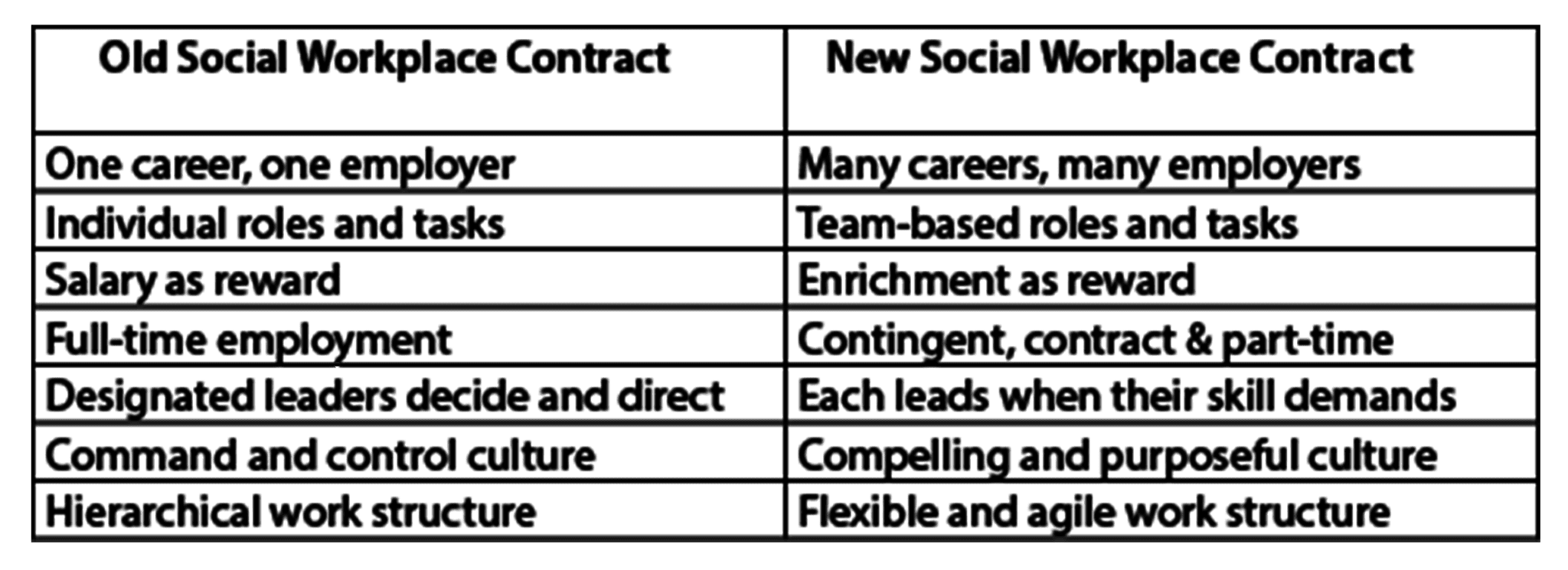 workplace-contract-table
