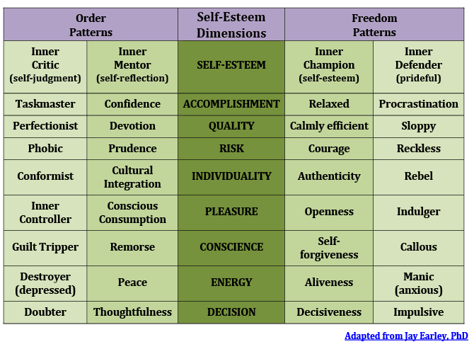 self-esteem-dimensions